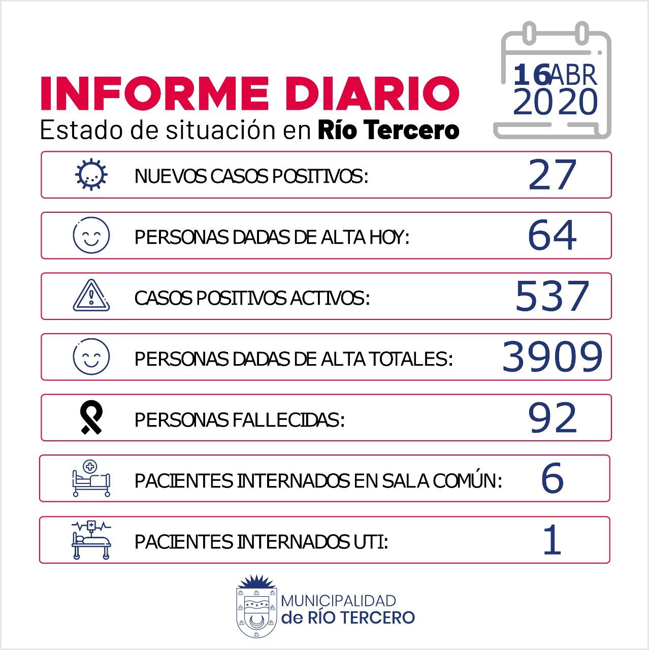 RÍO TERCERO HUBO 1 FALLECIDO: SE REGISTRARON 27 NUEVOS CASOS POSITIVOS