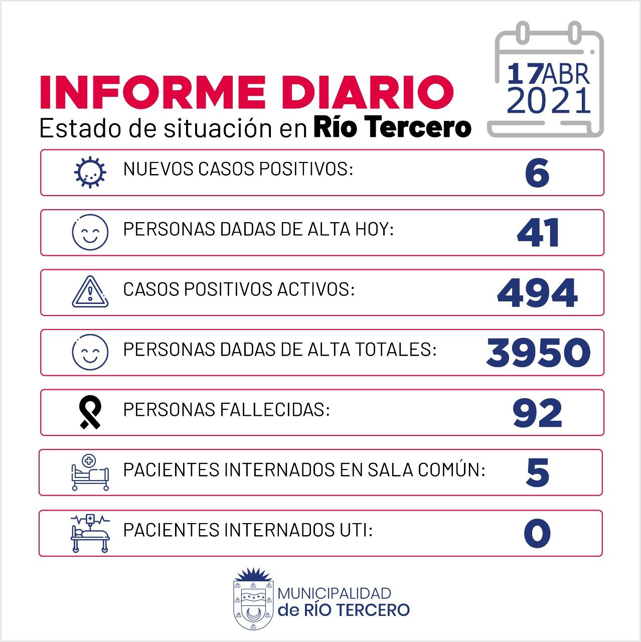 RÍO TERCERO TIENE 494 CASOS ACTIVOS: HOY SE REGISTRARON 6 NUEVOS CASOS POSITIVOS