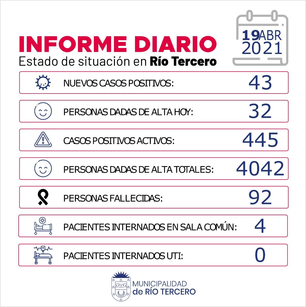 RÍO TERCERO TIENE 445 CASOS ACTIVOS: HOY SE REGISTRARON 43 NUEVOS CASOS POSITIVOS