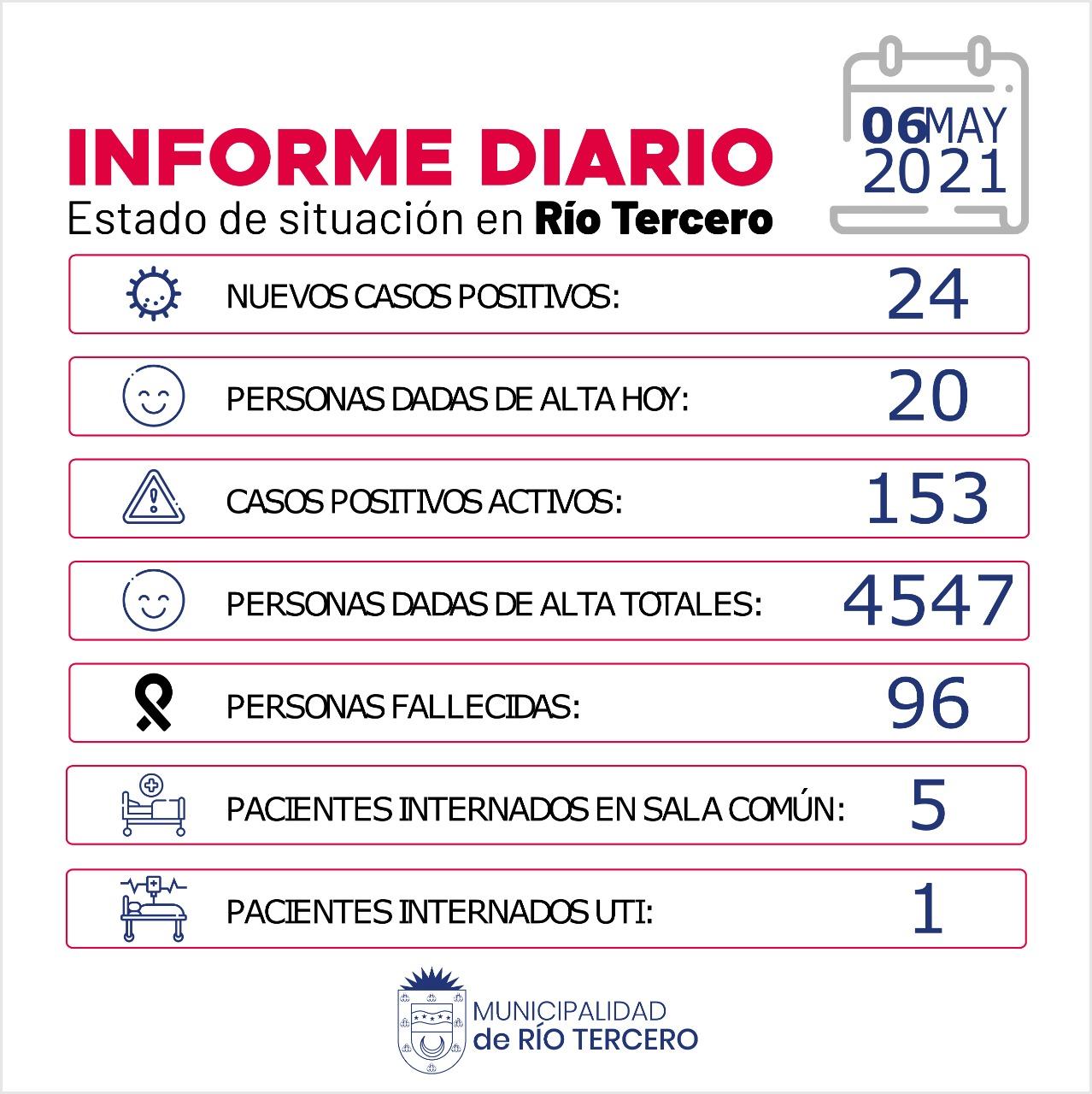 RÍO TERCERO TIENE 153 CASOS ACTIVOS: HOY SE REGISTRARON 24 NUEVOS CASOS POSITIVOS
