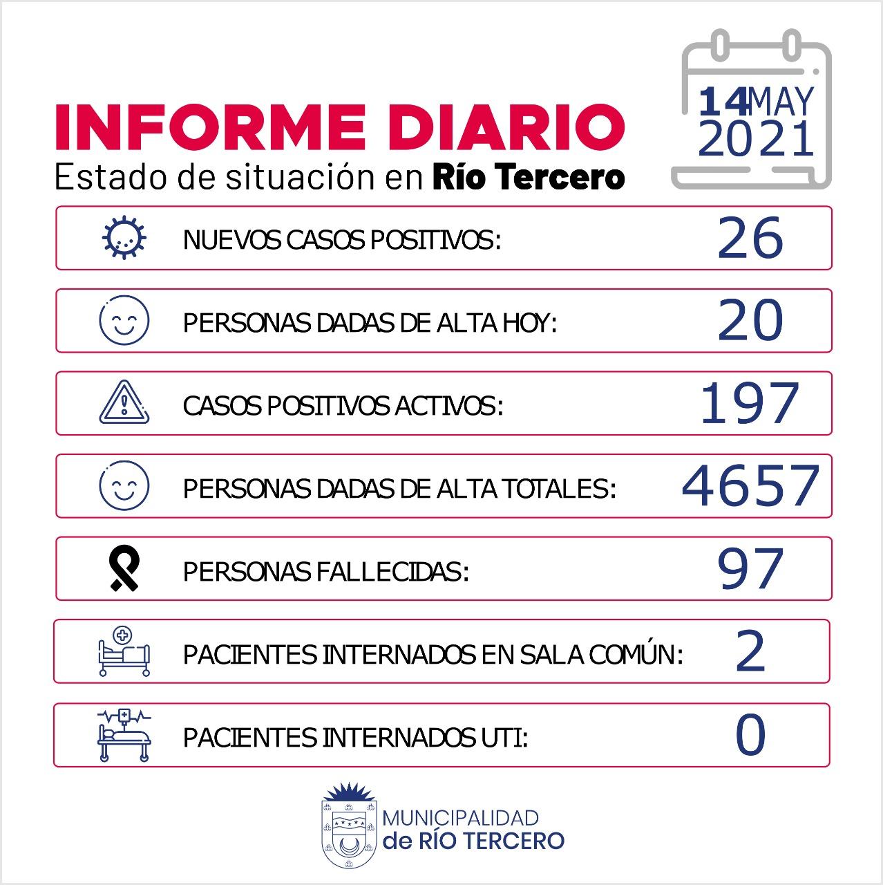 RÍO TERCERO TIENE 197 CASOS ACTIVOS: HOY SE REGISTRARON 26 NUEVOS CASOS POSITIVOS