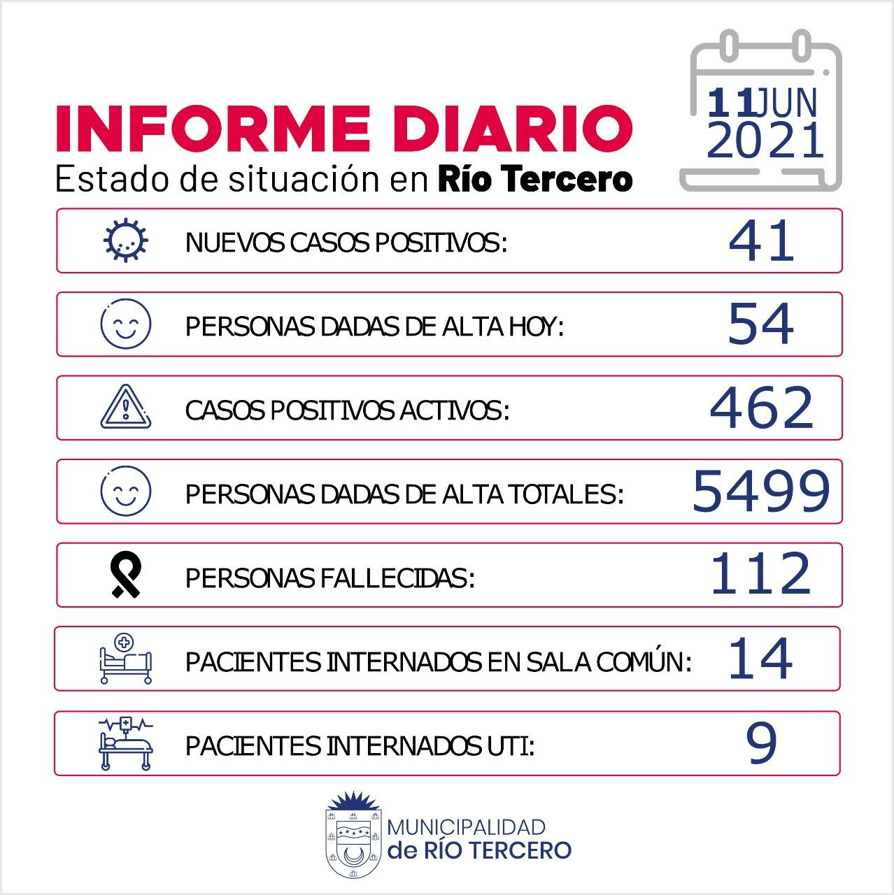 RÍO TERCERO HUBO 2 FALLECIDOS: HOY SE REGISTRARON 41 NUEVOS CASOS