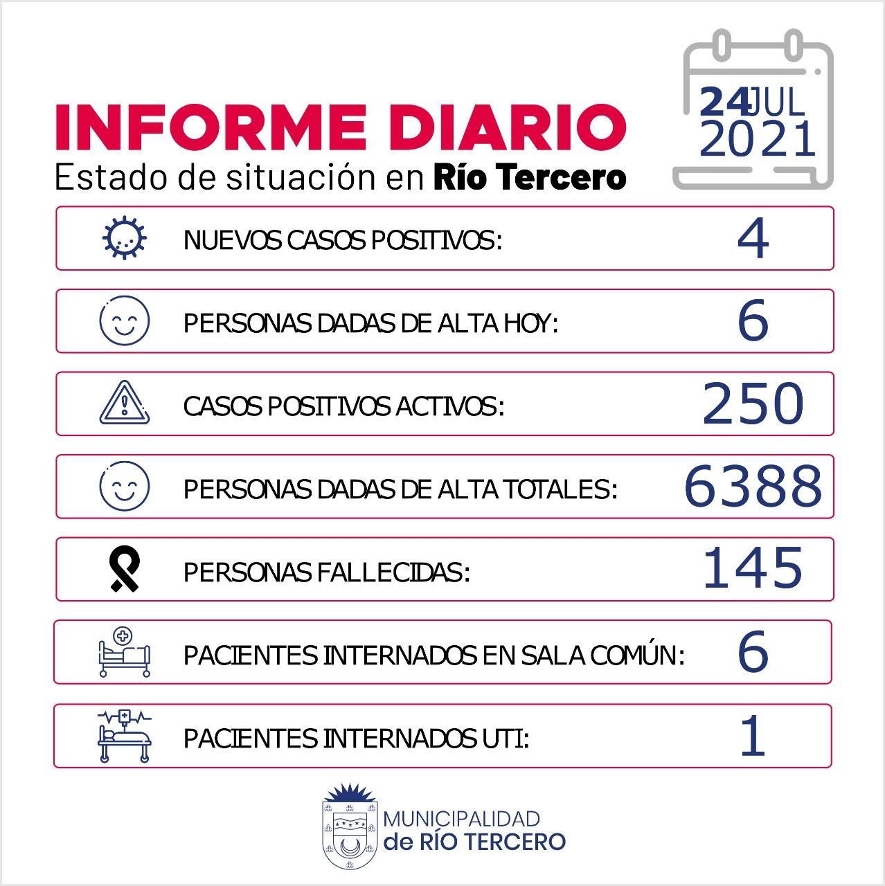 RÍO TERCERO TIENE 250 CASOS ACTIVOS: HOY SE REGISTRARON 4 NUEVOS CASOS