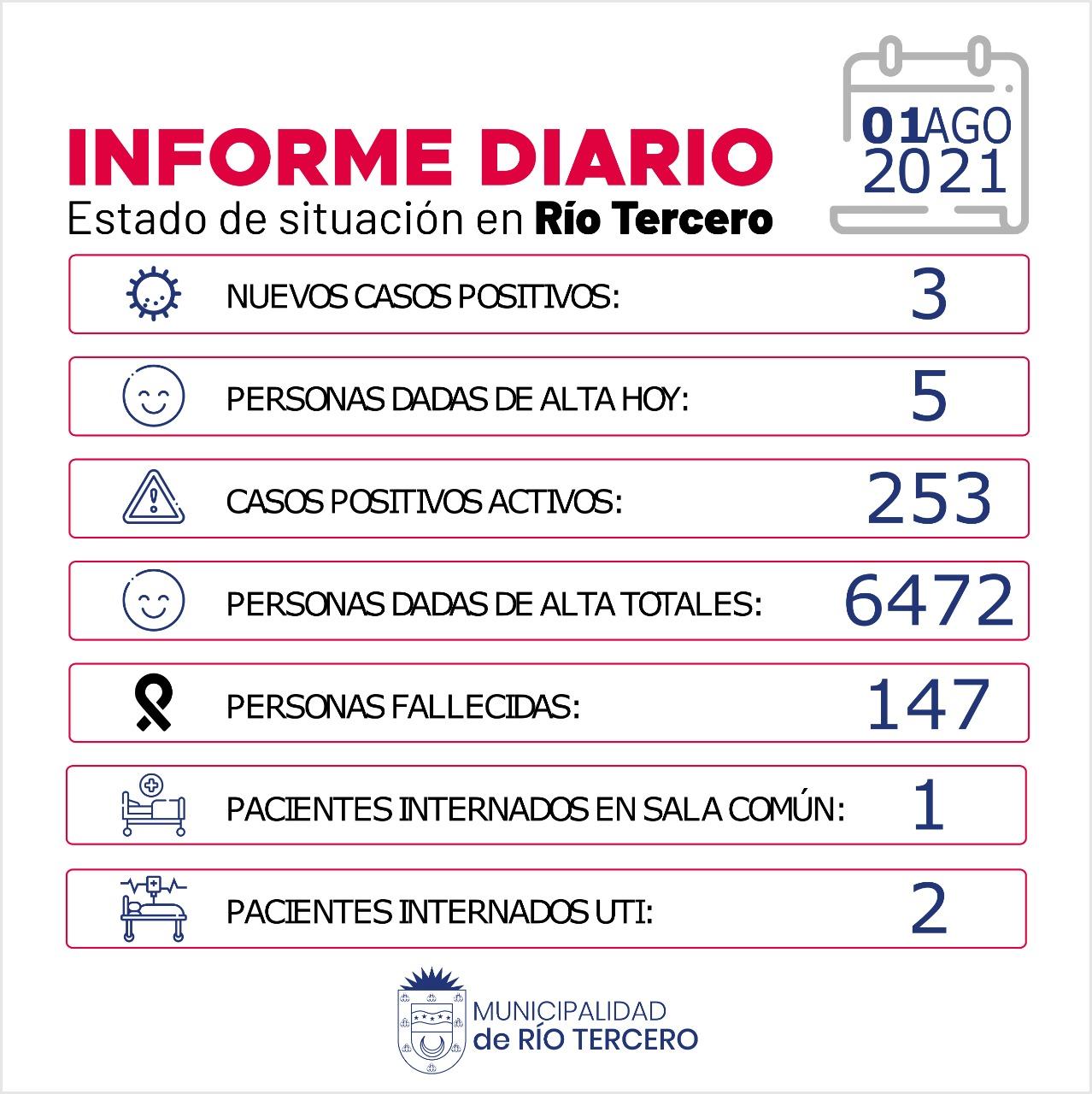 RÍO TERCERO TIENE 253 CASOS ACTIVOS: HOY SE REGISTRARON 3 NUEVOS CASOS