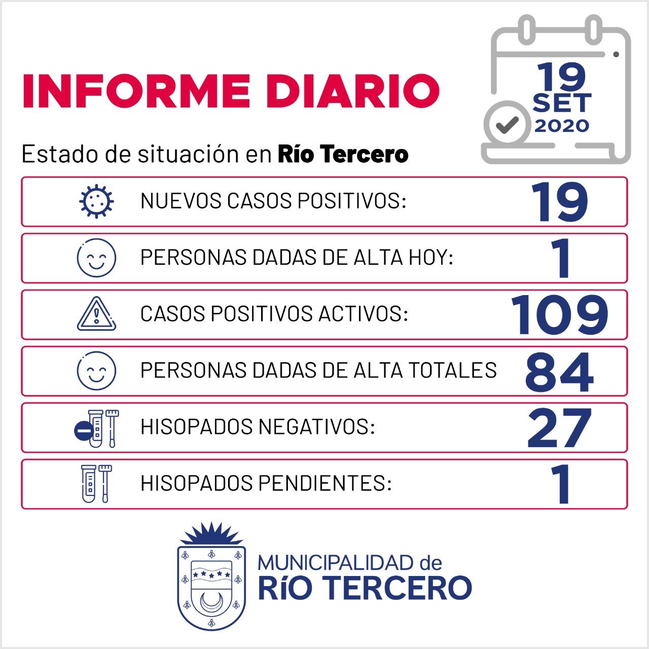 CORONAVIRUS: RÍO TERCERO SE REGISTRARON 19 NUEVOS CASOS, SE ESPERA 1 ANÁLISIS PENDIENTE