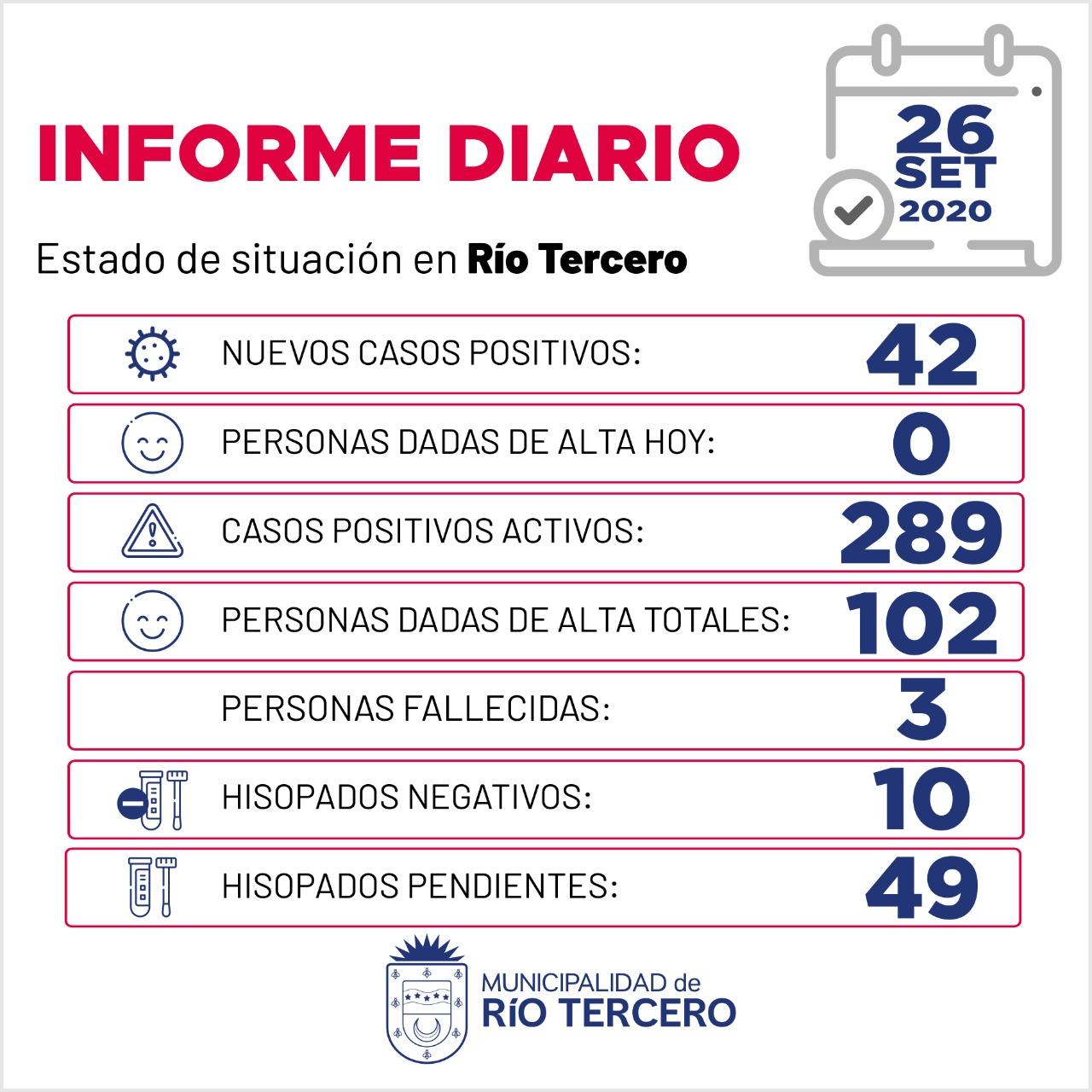 CORONAVIRUS: RÍO TERCERO SE REGISTRARON 42 NUEVOS CASOS, HAY 49 ANÁLISIS PENDIENTES