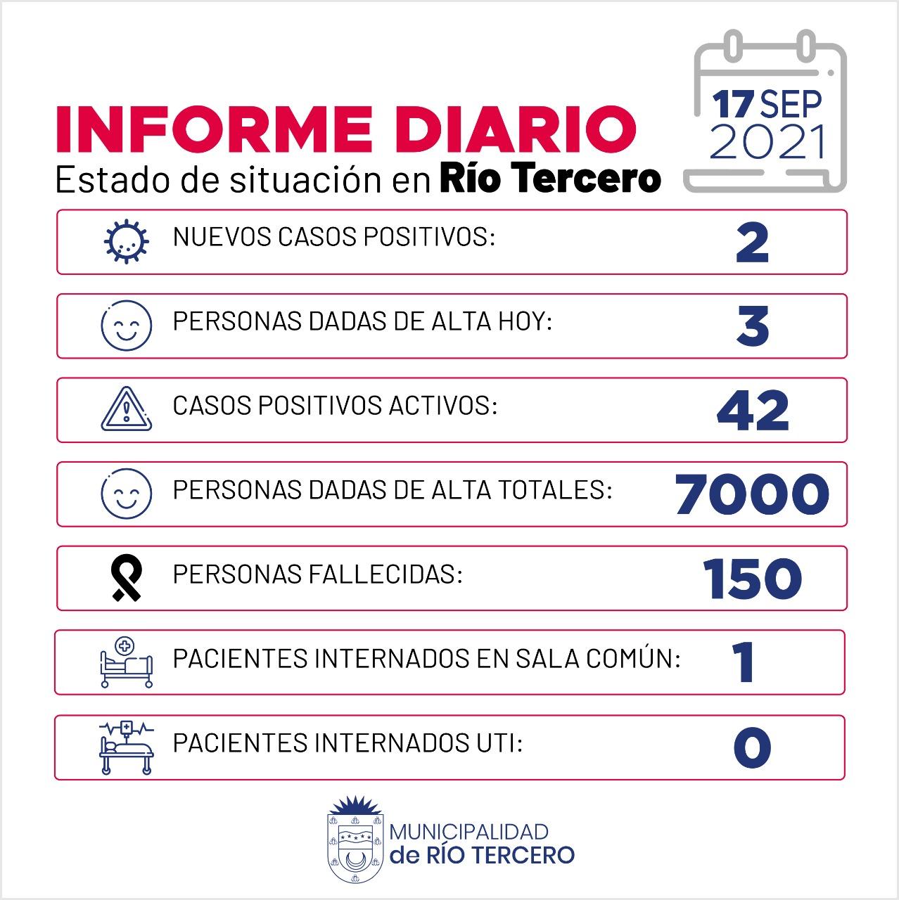 RÍO TERCERO TIENE 42 CASOS ACTIVOS: HOY SE REGISTRARON 2 NUEVOS CASOS