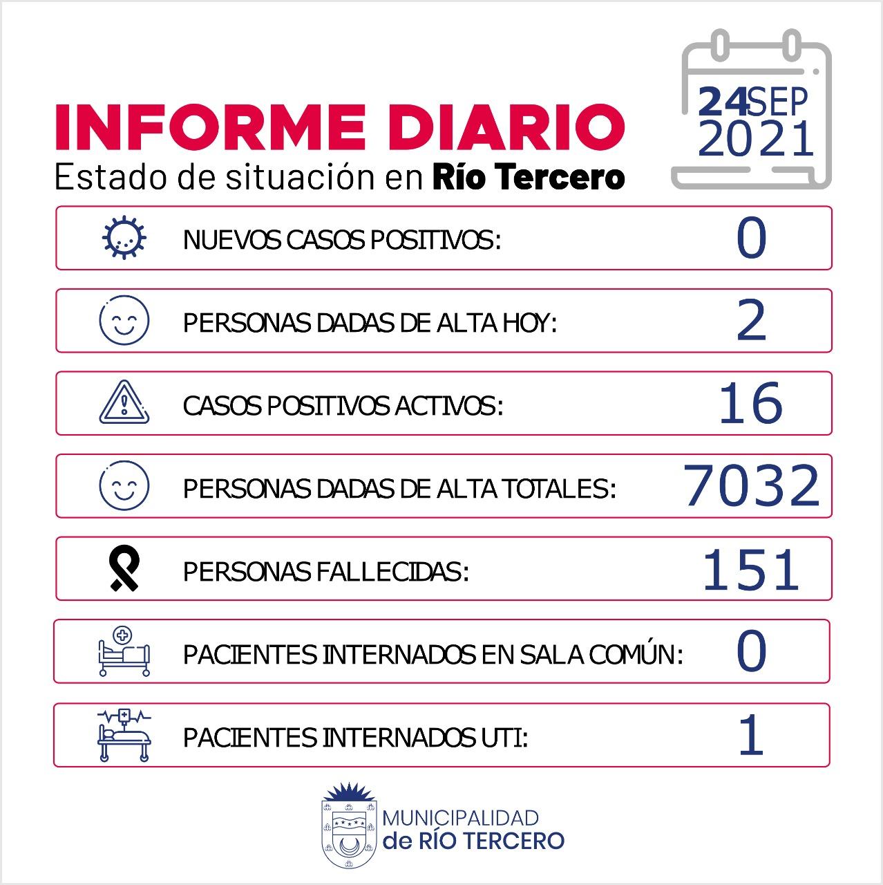 RÍO TERCERO 16 CASOS ACTIVOS: HOY NO SE REGISTRARON CASOS