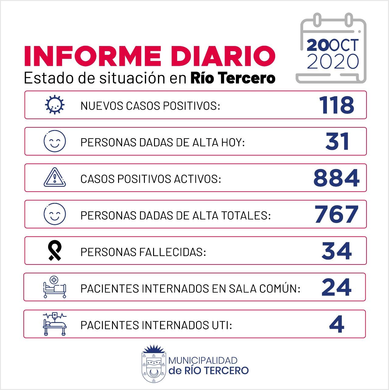 CORONAVIRUS: RÍO TERCERO SE REGISTRARON 118 NUEVOS CASOS POSITIVOS, 1 FALLECIDO