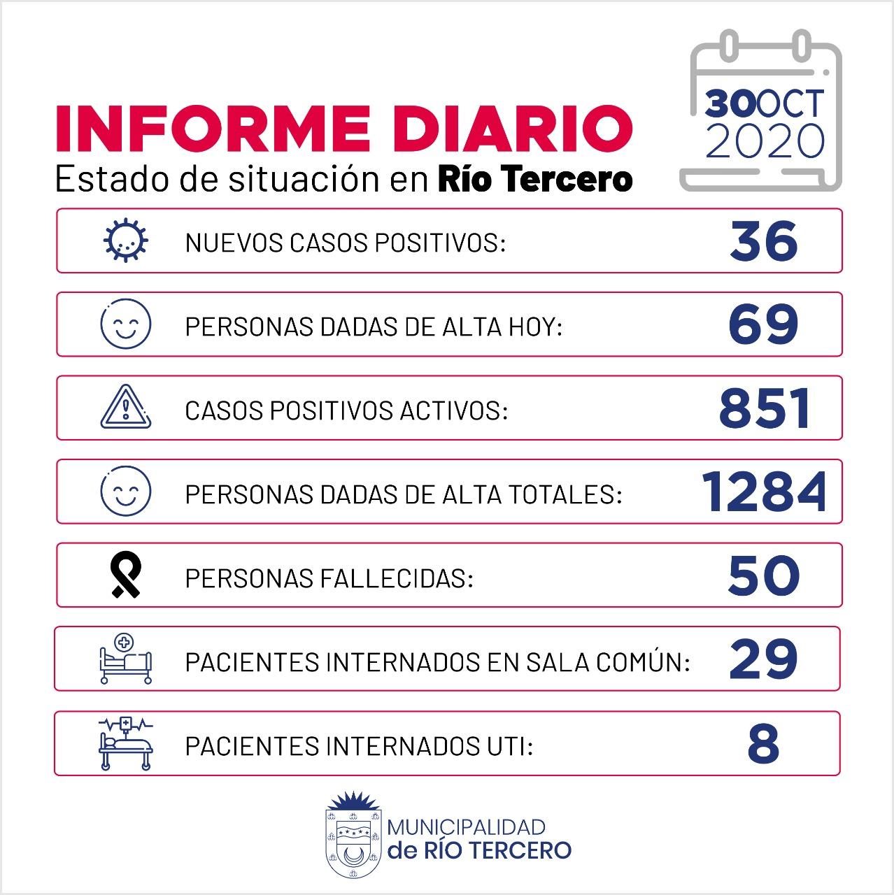 CORONAVIRUS: RÍO TERCERO SE REGISTRARON 36 NUEVOS CASOS POSITIVOS